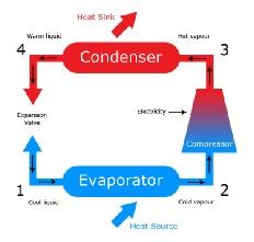 Heat Pump How It Works heat pumps